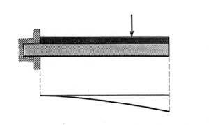 Cantilever Beam, Deflection in Cantilever Beam
