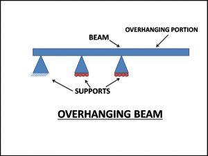 Overhanging type of beam